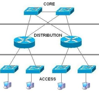 Typical Network Configuration Model