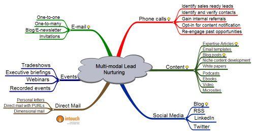 Multi-modal_lead_nurturing