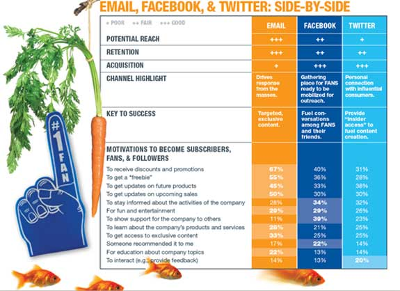 Email-Facebook-Twitter