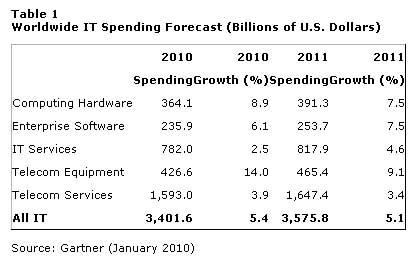 Global-IT-Spending