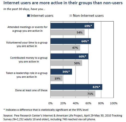 Internet-Users-Groups