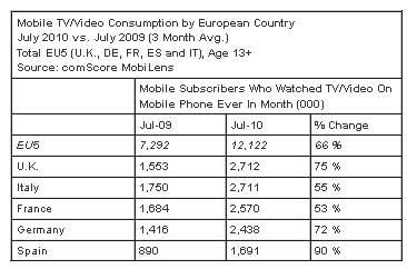 Mobile-Video-EU5