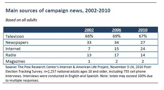 Pew-Internet-Politics