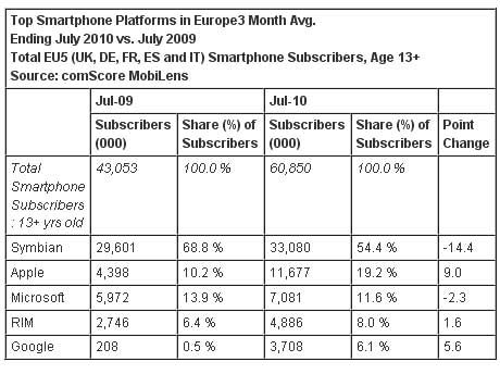 Smartphones-EU