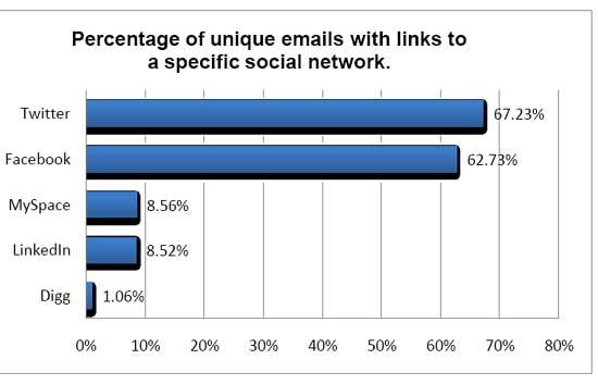 Social-Media-Email