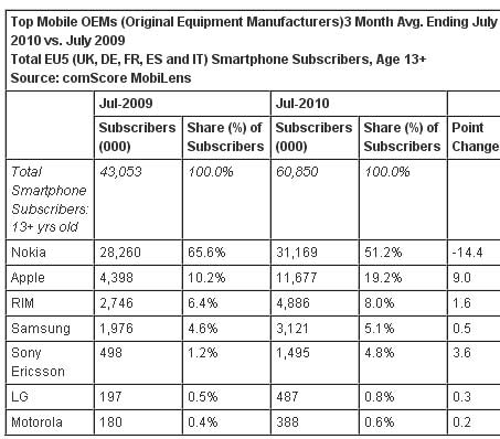 Top-Mobile-OEMs