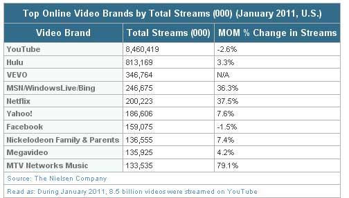 Top-Video-Brands