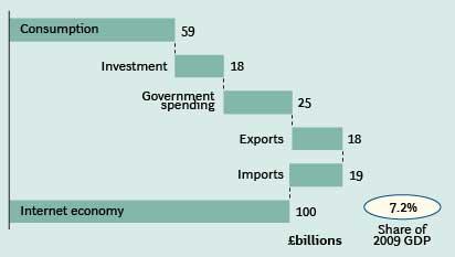 UK-Internet-Economy