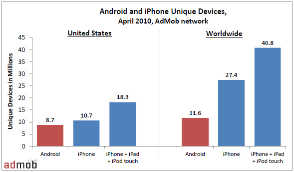 Android vs. iPhone - from AdMob