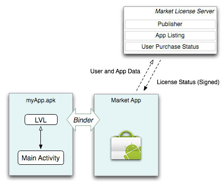 Android License service