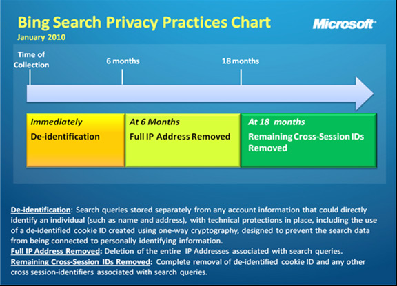 Bing Search Privacy