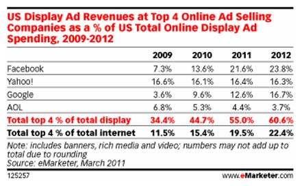 eMarketer-display-ads
