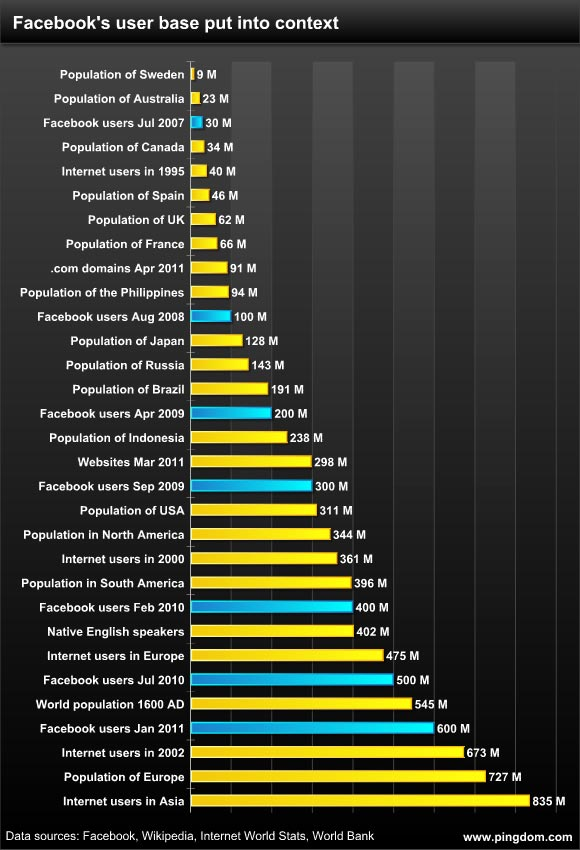 Facebook's User Base Compared to Country and Continent Populations