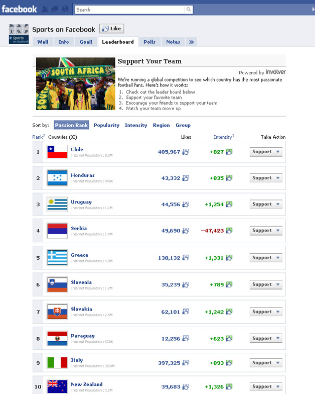 Facebook World Cup Leaderboard