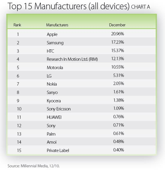 Top Manufacturers in December