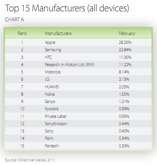 Top Manufacturers in February according to Millennial Media