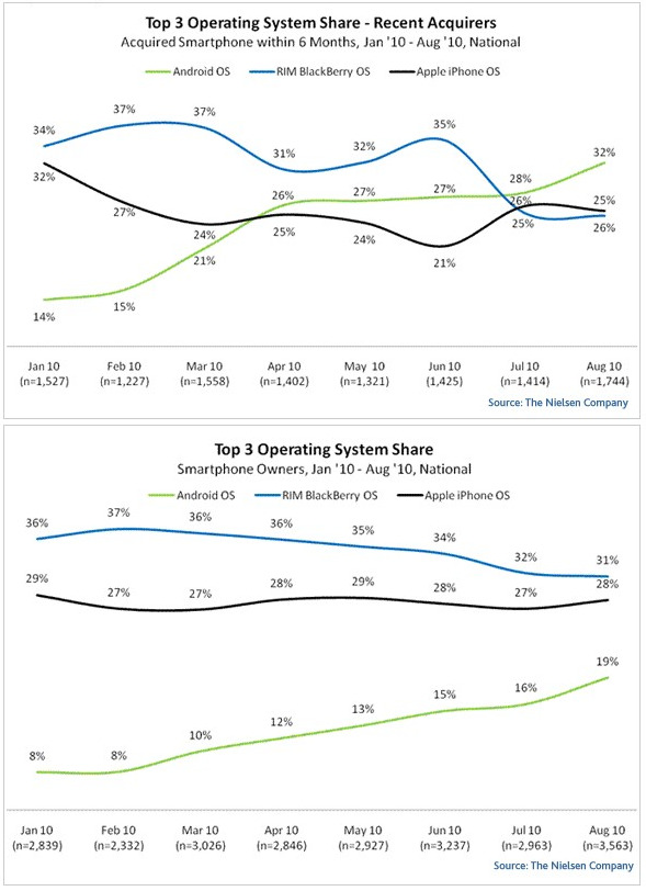Nielsen Data on Smartphone Sales in August