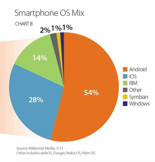 Smartphone OS Mix