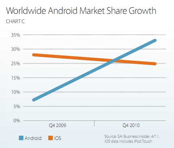Worldwide Android Market Share