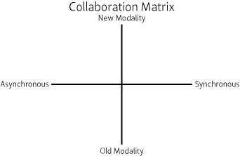 Collaboration Matrix