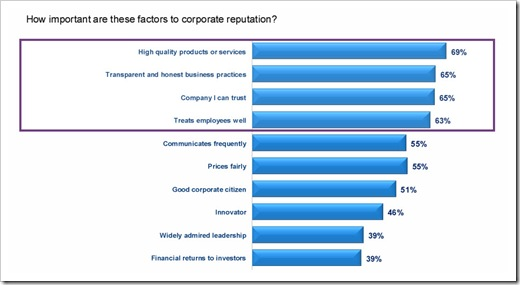 edelman-trust-barometer-2011-corporate-reputation